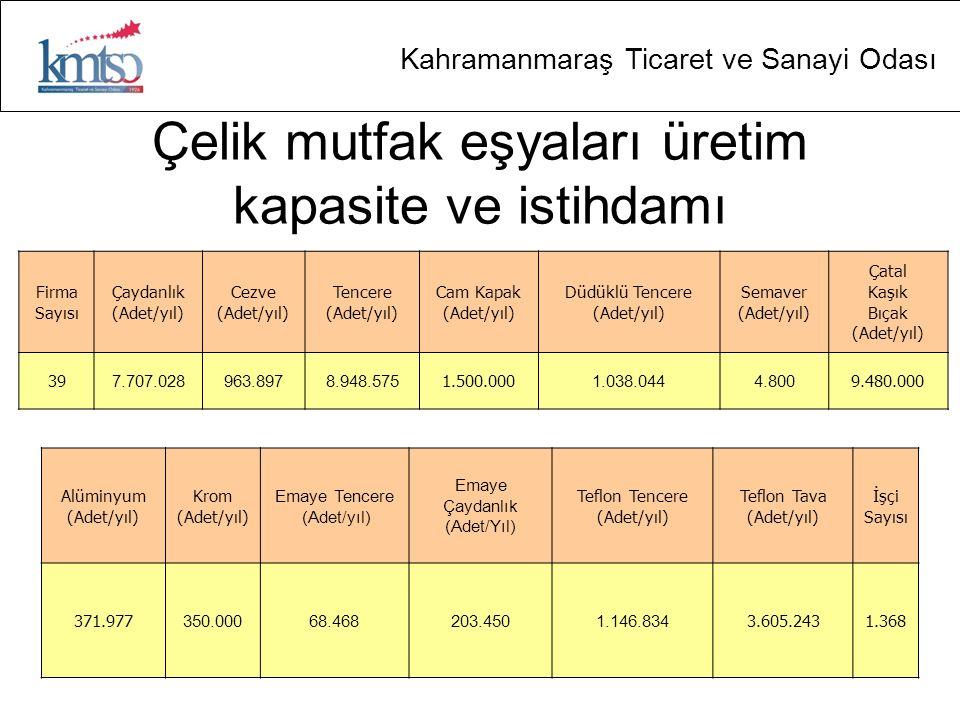 Kahramanmaraş Ticaret ve Sanayi Odası Çelik mutfak eşyaları üretim kapasite ve istihdamı Firma Sayısı Çaydanlık (Adet/yıl) Cezve (Adet/yıl) Tencere (Adet/yıl) Cam Kapak (Adet/yıl) Düdüklü Tencere (Adet/yıl) Semaver (Adet/yıl) Çatal Kaşık Bıçak (Adet/yıl) 39 7.707.028963.8978.948.575 1.500.000 1.038.0444.800 9.480.000 Alüminyum (Adet/yıl) Krom (Adet/yıl) Emaye Tencere (Adet/yıl) Emaye Çaydanlık (Adet/Yıl) Teflon Tencere (Adet/yıl) Teflon Tava (Adet/yıl) İşçi Sayısı 371.977 350.00068.468203.4501.146.834 3.605.2431.368