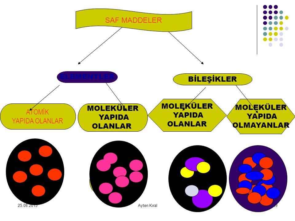 25.08.2015Ayten Kıral18 BİLEŞİK İki yada daha fazla çeşitte element atomlarının bir araya gelerek oluşturdukları yeni saf maddeye denir. Bileşiği oluş