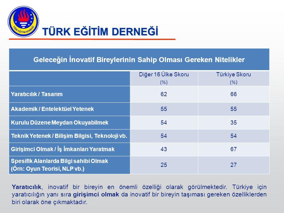 TÜRK EĞİTİM DERNEĞİ Geleceğin İnovatif Bireylerinin Sahip Olması Gereken Nitelikler Diğer 16 Ülke Skoru (%) Türkiye Skoru (%) Yaratıcılık / Tasarım626