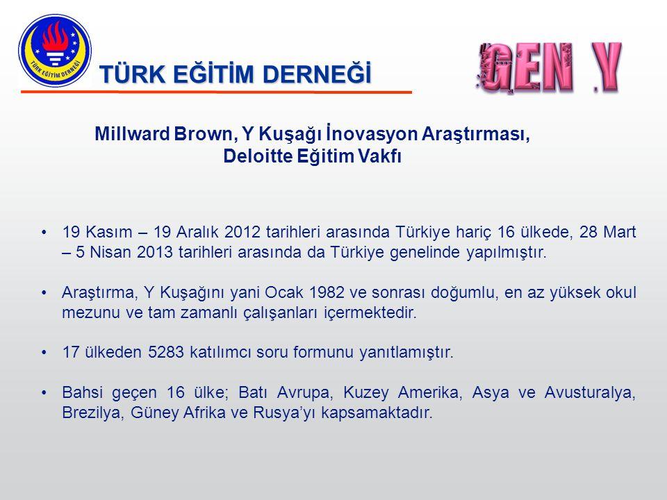 TÜRK EĞİTİM DERNEĞİ Millward Brown, Y Kuşağı İnovasyon Araştırması, Deloitte Eğitim Vakfı 19 Kasım – 19 Aralık 2012 tarihleri arasında Türkiye hariç 1