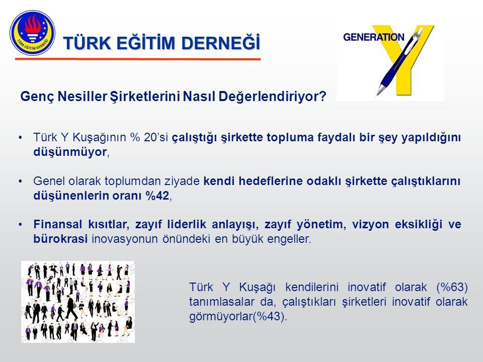 TÜRK EĞİTİM DERNEĞİ Genç Nesiller Şirketlerini Nasıl Değerlendiriyor? Türk Y Kuşağının % 20'si çalıştığı şirkette topluma faydalı bir şey yapıldığını