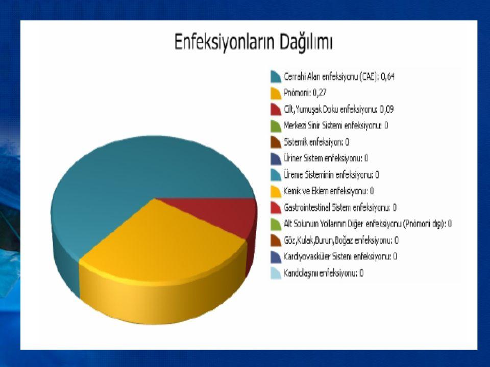 Hastane Enfeksiyonlarında En sık Mikroorganizmalar (NNIS 1989–1998) Medikal & Cerrahi PathogenAll Sites BSI Pneumonia SSI n=235,758n=50,091n=64,056n=22,043 Coag-neg Staph 14.3 39.3 2.5 13.5 S aureus 11.4 10.7 16.8 12.6 Enterococci spp.