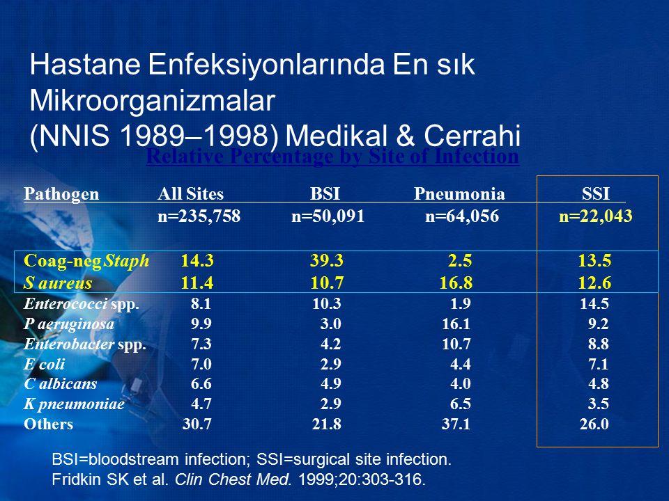 Hastane Enfeksiyonlarında En sık Mikroorganizmalar (NNIS 1989–1998) Medikal & Cerrahi PathogenAll Sites BSI Pneumonia SSI n=235,758n=50,091n=64,056n=2