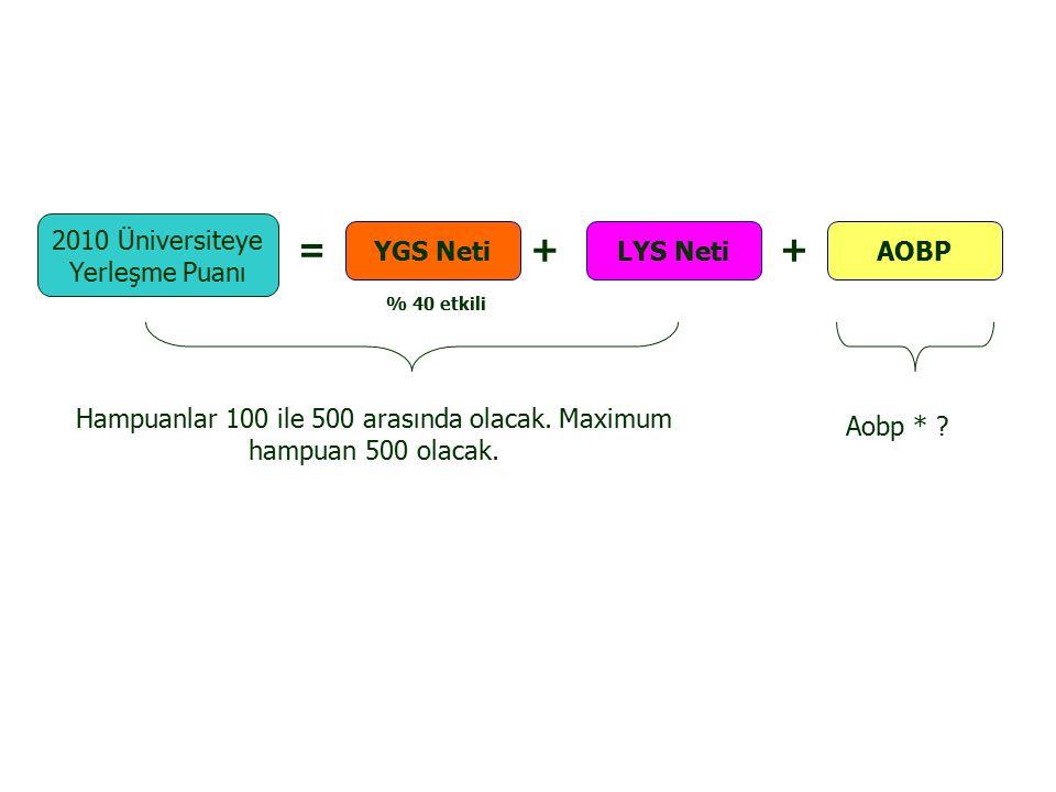2010 Üniversiteye Yerleşme Puanı = YGS Neti AOBP ++ LYS Neti Hampuanlar 100 ile 500 arasında olacak.