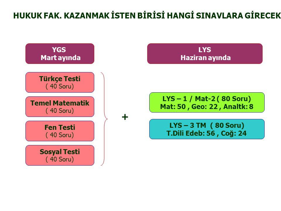 LYS – 1 / Mat-2 ( 80 Soru) Mat: 50, Geo: 22, Analtk: 8 LYS Haziran ayında LYS – 3 TM ( 80 Soru) T.Dili Edeb: 56, Coğ: 24 HUKUK FAK.