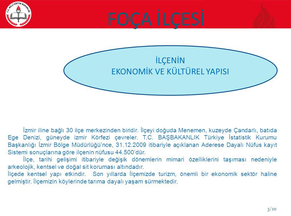 3/20 İLÇENİN EKONOMİK VE KÜLTÜREL YAPISI İzmir iline bağlı 30 ilçe merkezinden biridir. İlçeyi doğuda Menemen, kuzeyde Çandarlı, batıda Ege Denizi, gü