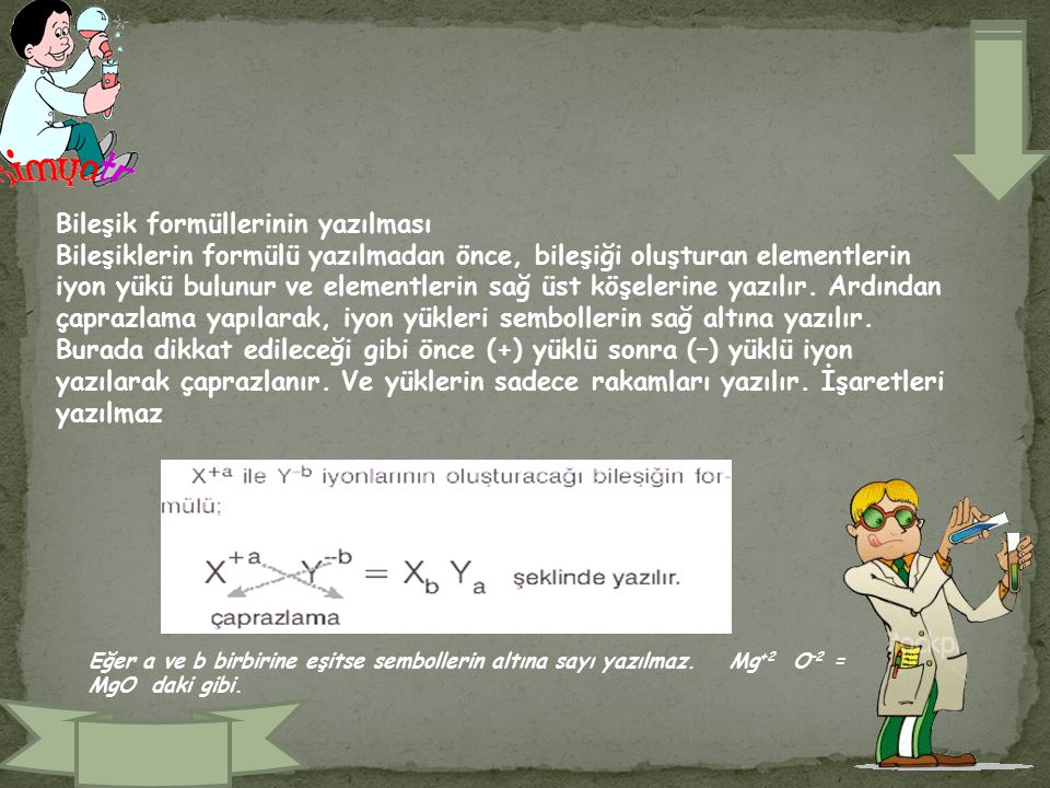Bileşik formüllerinin yazılması Bileşiklerin formülü yazılmadan önce, bileşiği oluşturan elementlerin iyon yükü bulunur ve elementlerin sağ üst köşelerine yazılır.