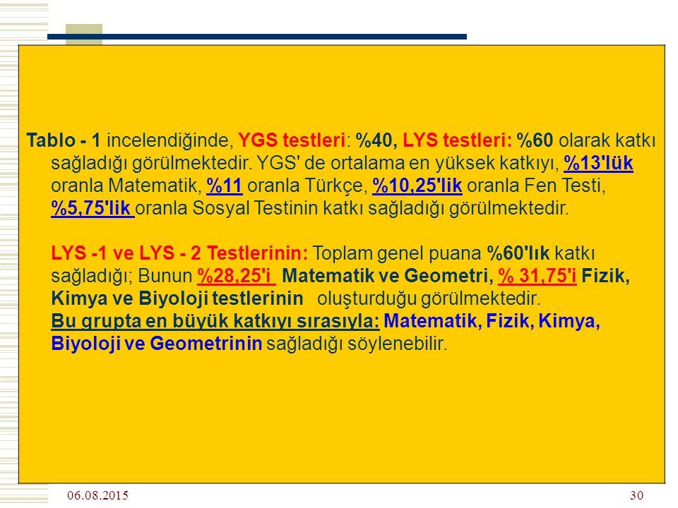 06.08.2015 30 Tablo - 1 incelendiğinde, YGS testleri: %40, LYS testleri: %60 olarak katkı sağladığı görülmektedir.
