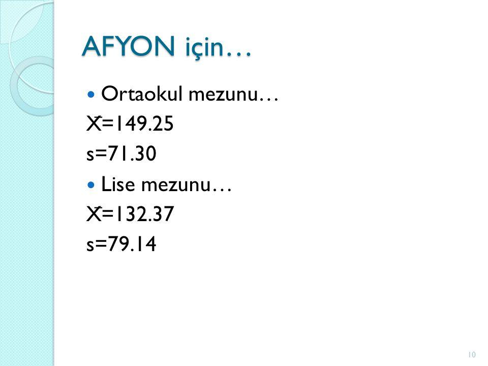 AFYON için… Ortaokul mezunu… X ̅ =149.25 s=71.30 Lise mezunu… X ̅ =132.37 s=79.14 10