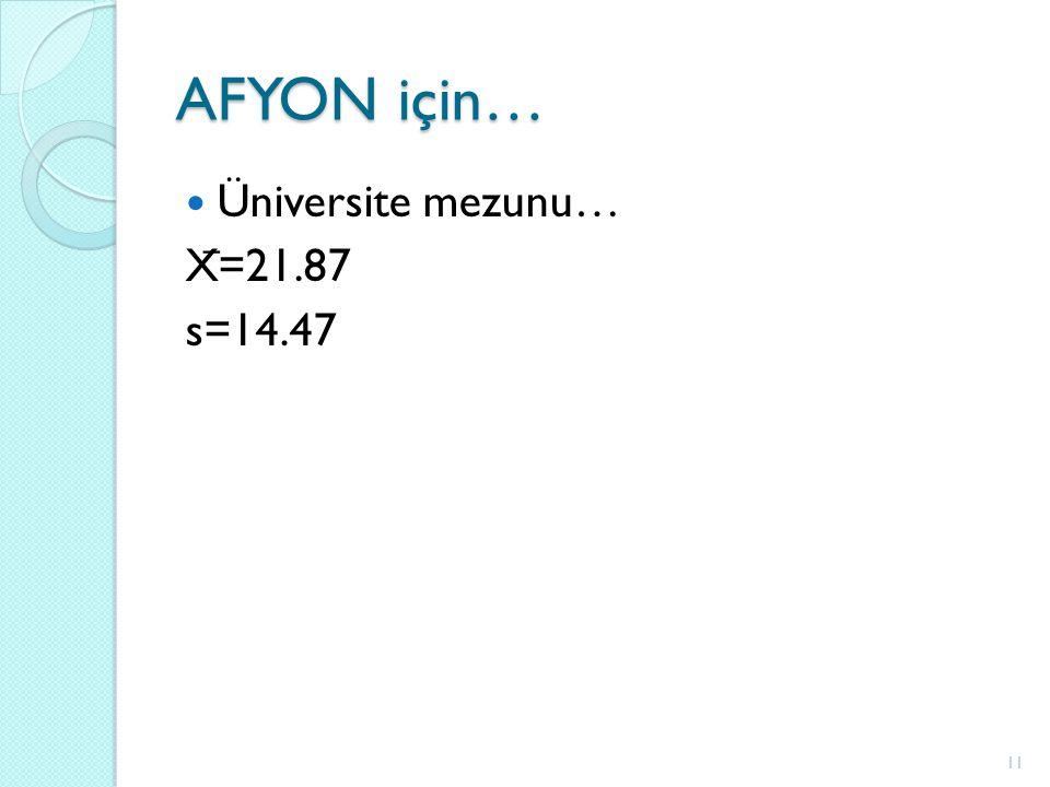 AFYON için… Üniversite mezunu… X ̅ =21.87 s=14.47 11