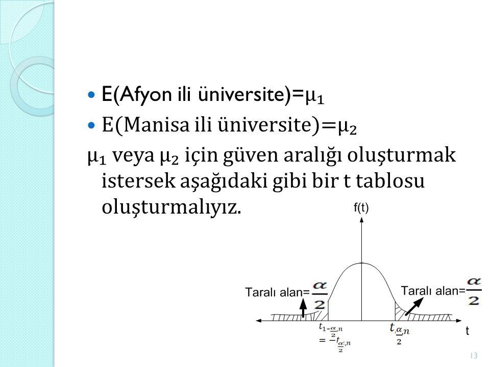 E(Afyon ili üniversite)= μ₁ E(Manisa ili üniversite)=μ₂ μ₁ veya μ₂ için güven aralığı oluşturmak istersek aşağıdaki gibi bir t tablosu oluşturmalıyız.