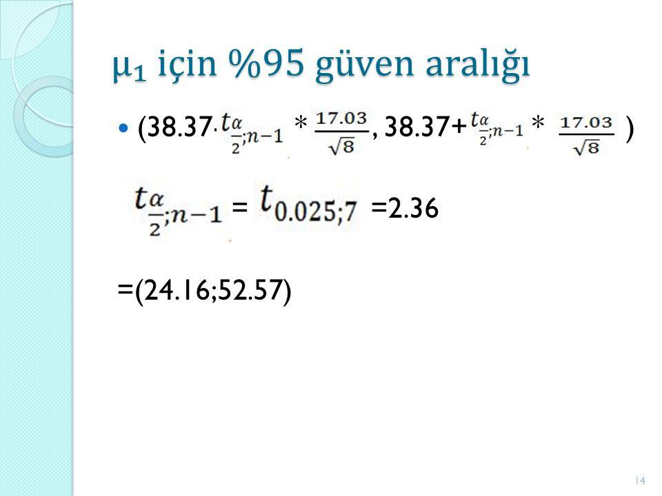 μ₁ için %95 güven aralığı (38.37- *, 38.37+ * ) = =2.36 =(24.16;52.57) 14