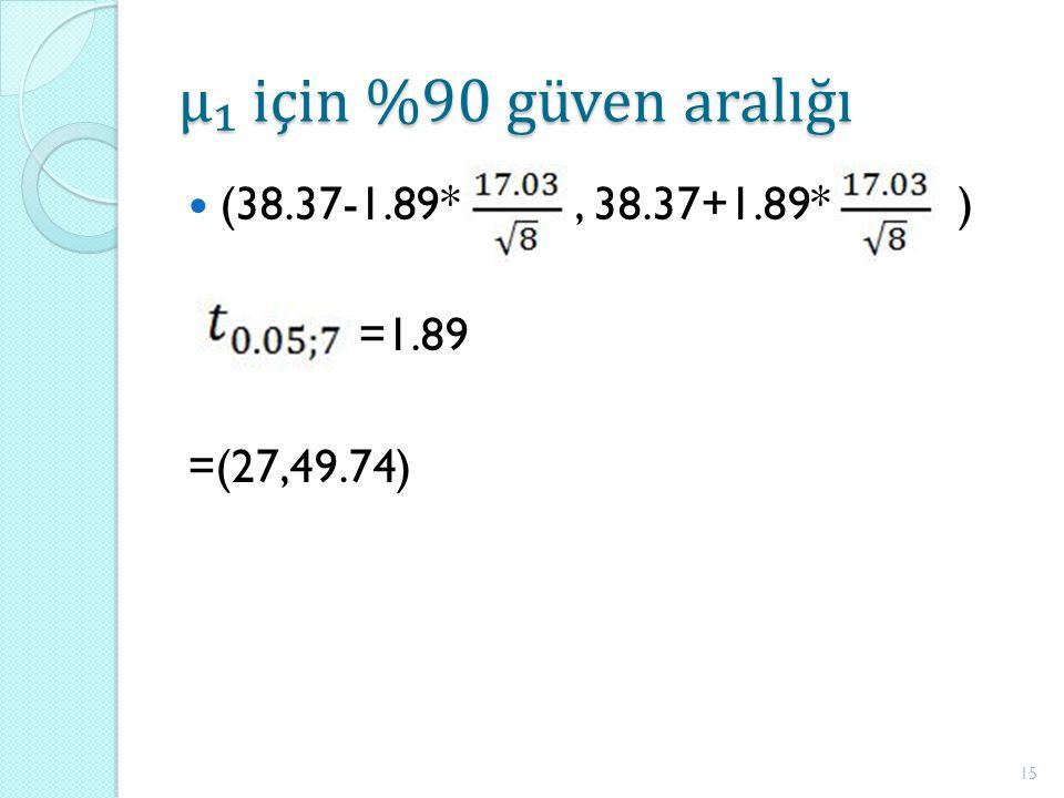 μ₁ için %90 güven aralığı (38.37-1.89*, 38.37+1.89* ) =1.89 =(27,49.74) 15