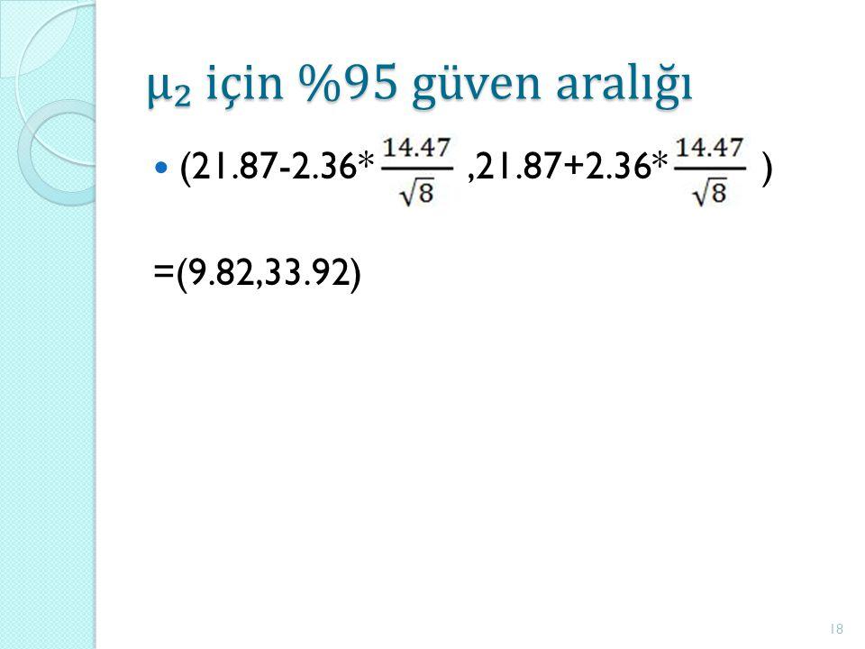 μ₂ için %95 güven aralığı (21.87-2.36*,21.87+2.36* ) =(9.82,33.92) 18