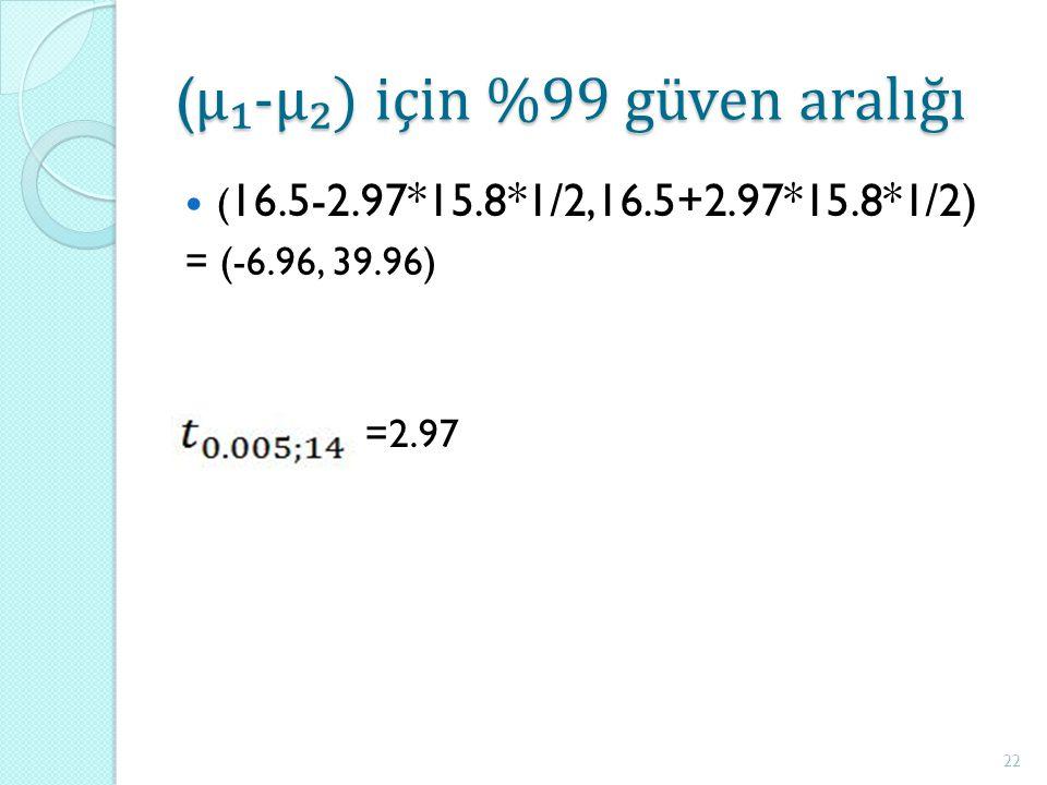 ( μ₁-μ₂) için %99 güven aralığı ( 16.5-2.97*15.8*1/2,16.5+2.97*15.8*1/2) = (-6.96, 39.96) =2.97 22