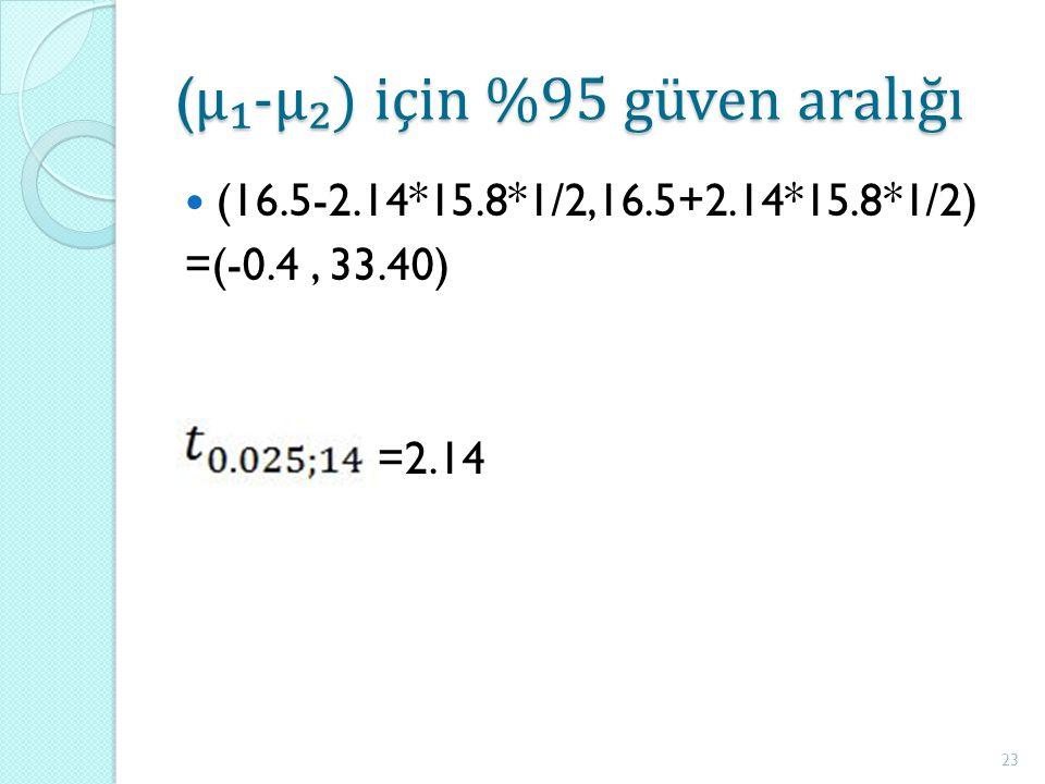 ( μ₁-μ₂) için %95 güven aralığı (16.5-2.14*15.8*1/2,16.5+2.14*15.8*1/2) =(-0.4, 33.40) =2.14 23