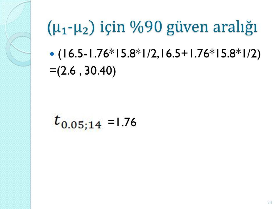 ( μ₁-μ₂) için %90 güven aralığı (16.5-1.76*15.8*1/2,16.5+1.76*15.8*1/2) =(2.6, 30.40) =1.76 24