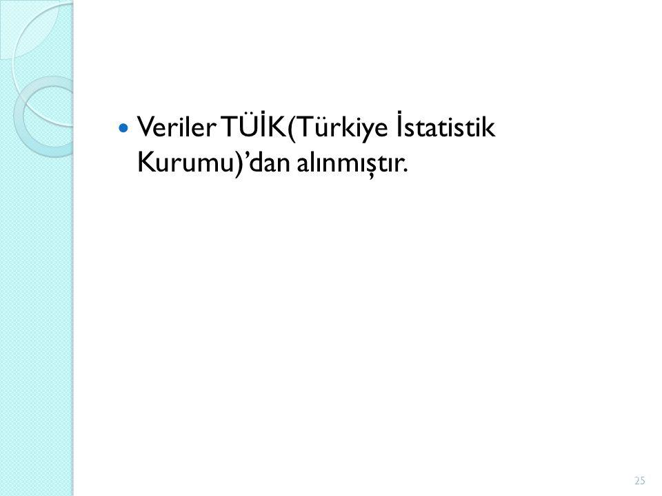 Veriler TÜ İ K(Türkiye İ statistik Kurumu)'dan alınmıştır. 25