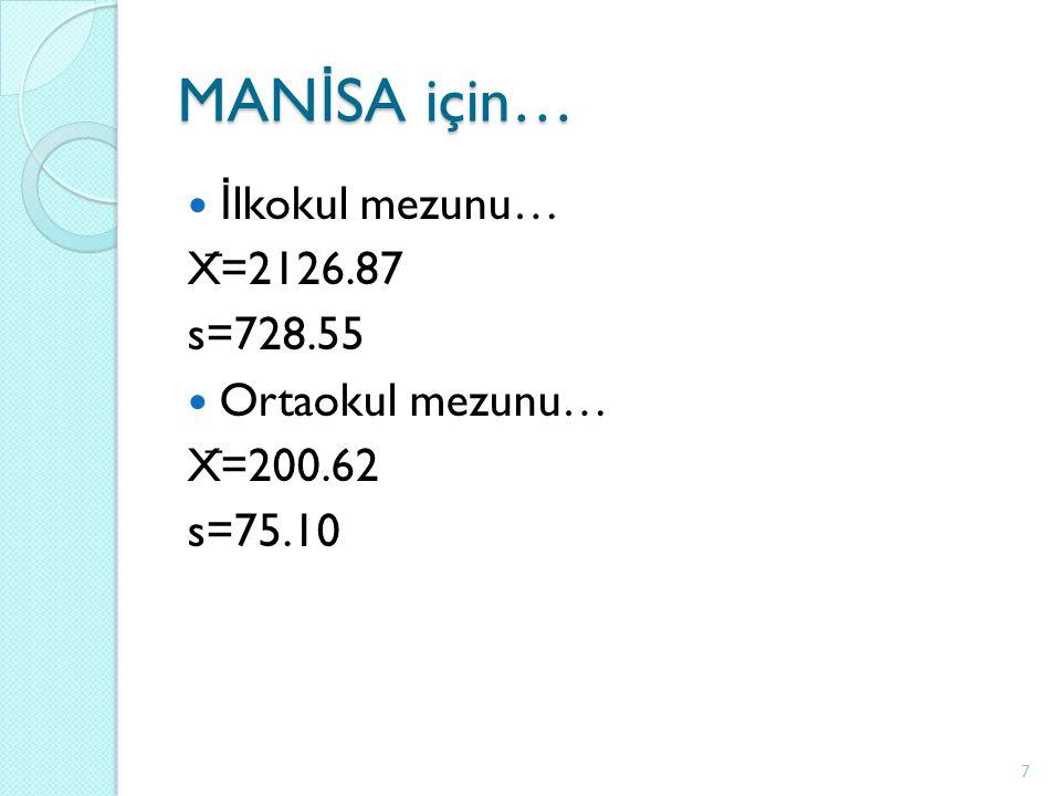 MAN İ SA için… İ lkokul mezunu… X ̅ =2126.87 s=728.55 Ortaokul mezunu… X ̅ =200.62 s=75.10 7