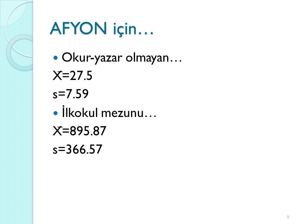 AFYON için… Okur-yazar olmayan… X ̅ =27.5 s=7.59 İ lkokul mezunu… X ̅ =895.87 s=366.57 9