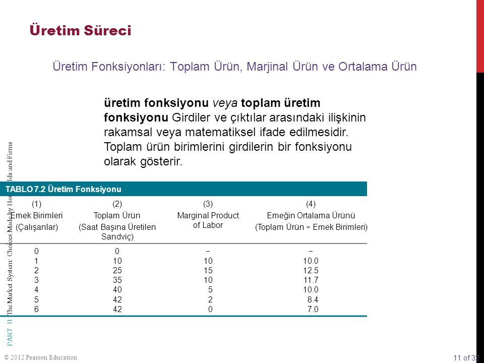 11 of 32 PART II The Market System: Choices Made by Households and Firms © 2012 Pearson Education üretim fonksiyonu veya toplam üretim fonksiyonu Gird