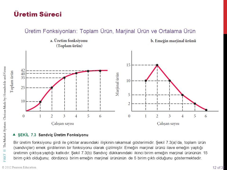12 of 32 PART II The Market System: Choices Made by Households and Firms © 2012 Pearson Education  ŞEKİL 7.3 Sandviç Üretim Fonksiyonu Bir üretim fon