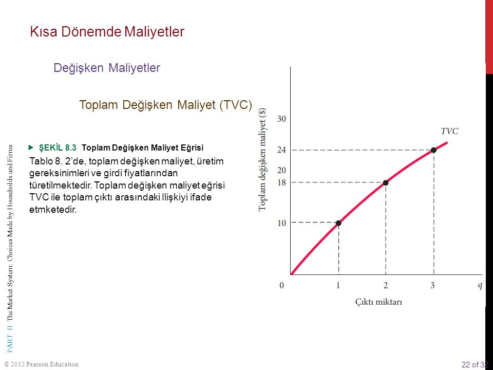 22 of 32 PART II The Market System: Choices Made by Households and Firms © 2012 Pearson Education  ŞEKİL 8.3 Toplam Değişken Maliyet Eğrisi Tablo 8.