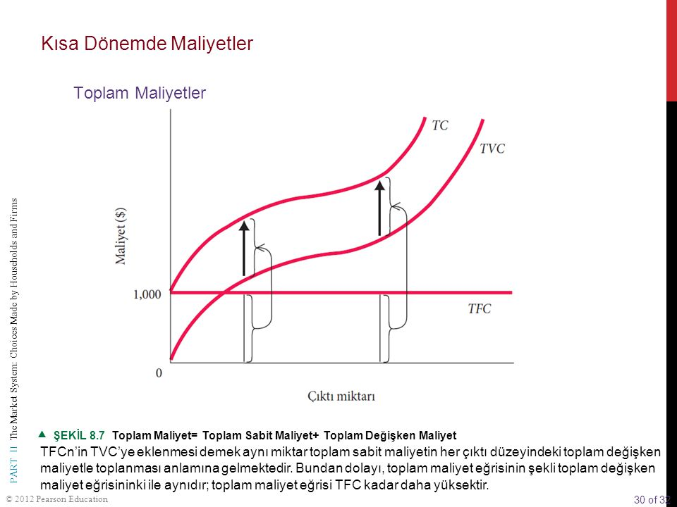 30 of 32 PART II The Market System: Choices Made by Households and Firms © 2012 Pearson Education  ŞEKİL 8.7 Toplam Maliyet= Toplam Sabit Maliyet+ To