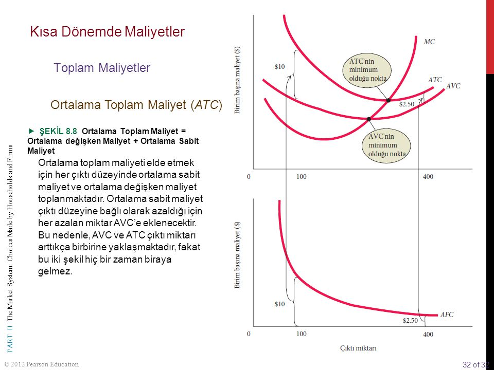 32 of 32 PART II The Market System: Choices Made by Households and Firms © 2012 Pearson Education  ŞEKİL 8.8 Ortalama Toplam Maliyet = Ortalama değiş