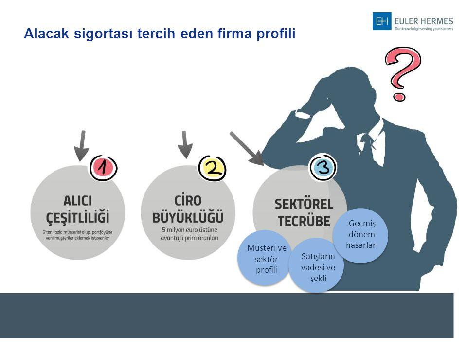 Alacak sigortası tercih eden firma profili Müşteri ve sektör profili Satışların vadesi ve şekli Geçmiş dönem hasarları