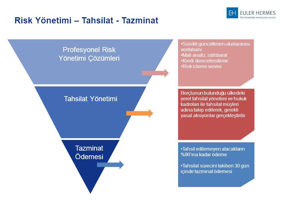 Risk Yönetimi – Tahsilat - Tazminat Profesyonel Risk Yönetimi Çözümleri Tahsilat Yönetimi Tazminat Ödemesi Sürekli güncellenen uluslararası veritabanı