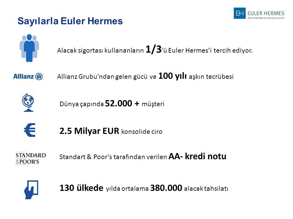 Sayılarla Euler Hermes Alacak sigortası kullananların 1/3 'ü Euler Hermes'i tercih ediyor. Allianz Grubu'ndan gelen gücü ve 100 yılı aşkın tecrübesi D