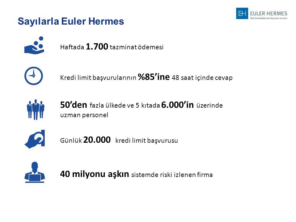 Sayılarla Euler Hermes Haftada 1.700 tazminat ödemesiGünlük 20.000 kredi limit başvurusu 50'den fazla ülkede ve 5 kıtada 6.000'in üzerinde uzman perso