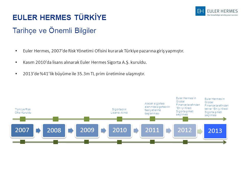 EULER HERMES TÜRKİYE Tarihçe ve Önemli Bilgiler Euler Hermes, 2007'de Risk Yönetimi Ofisini kurarak Türkiye pazarına giriş yapmıştır. Kasım 2010'da li