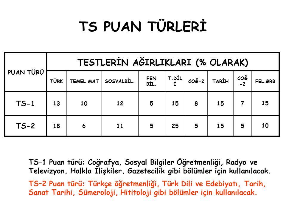 TS PUAN TÜRLERİ PUAN TÜRÜ TESTLERİN AĞIRLIKLARI (% OLARAK) TÜRKTEMEL MATSOSYALBİL. FEN BİL. T.DİL İ COĞ-2TARİH COĞ -2 FEL.GRB TS-1 1310125158 7 TS-2 1