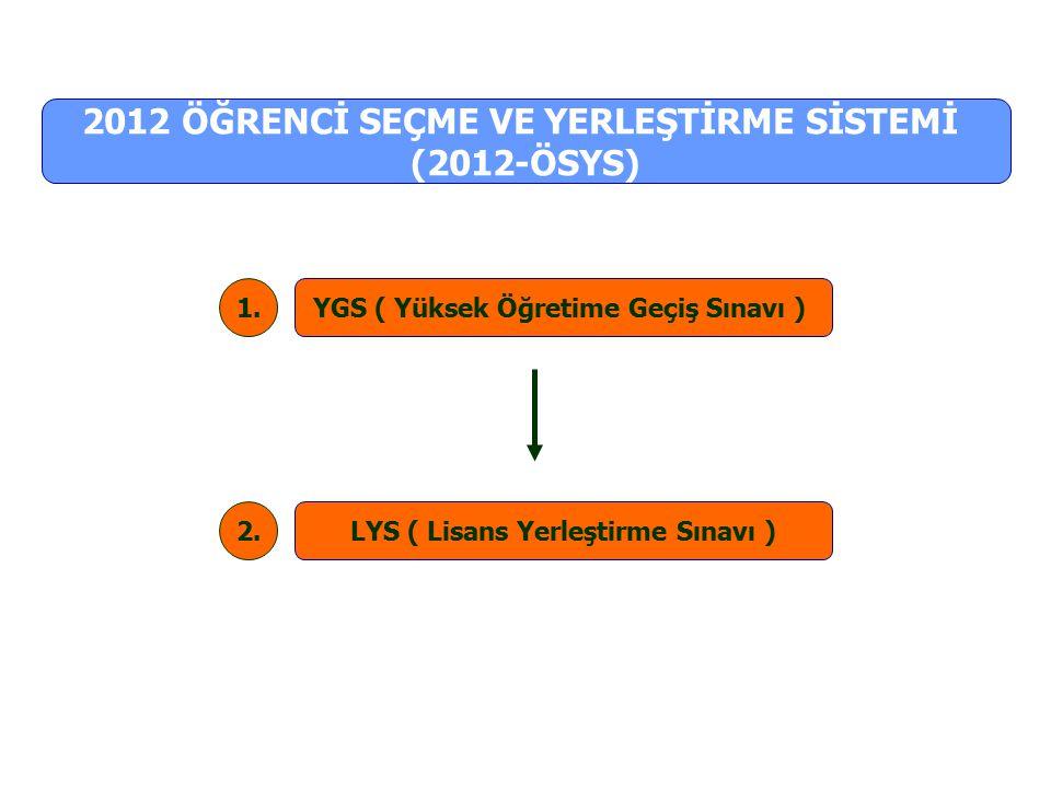 YGS ( Yüksek Öğretime Geçiş Sınavı ) LYS ( Lisans Yerleştirme Sınavı ) 2012 ÖĞRENCİ SEÇME VE YERLEŞTİRME SİSTEMİ (2012-ÖSYS) 1. 2.