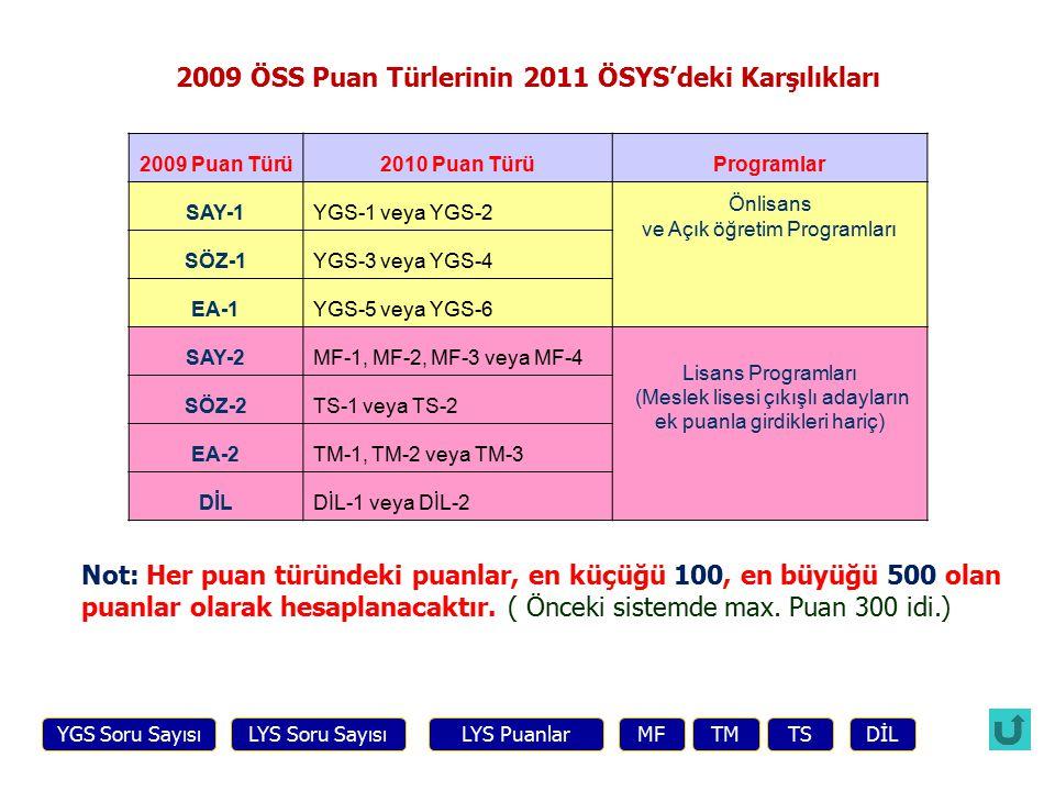 2009 Puan Türü2010 Puan TürüProgramlar SAY-1YGS-1 veya YGS-2 Önlisans ve Açık öğretim Programları SÖZ-1YGS-3 veya YGS-4 EA-1YGS-5 veya YGS-6 SAY-2MF-1