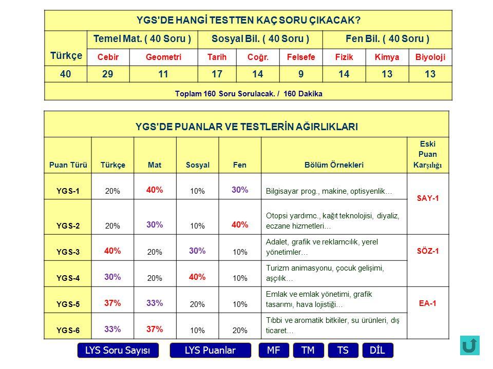 YGS DE HANGİ TESTTEN KAÇ SORU ÇIKACAK. Türkçe Temel Mat.