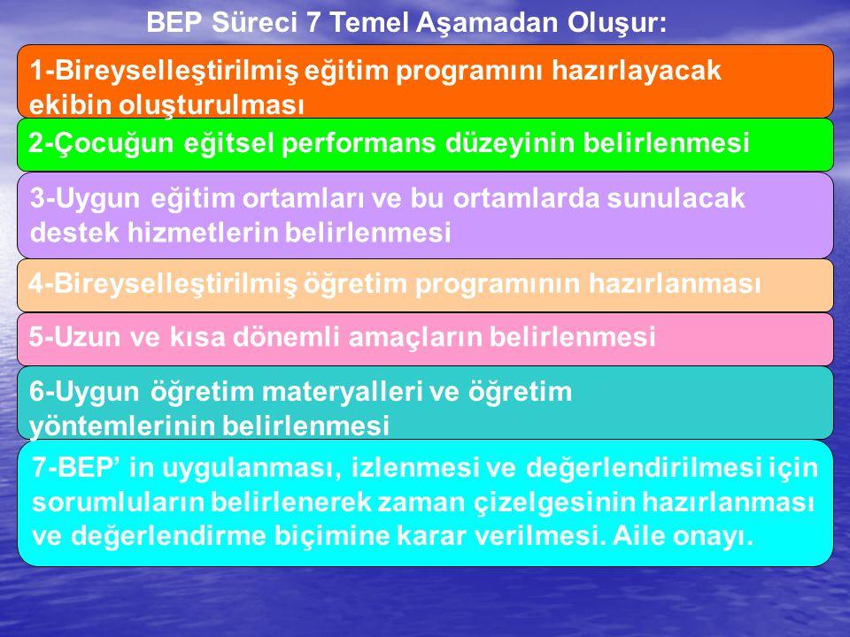 BEP Süreci 7 Temel Aşamadan Oluşur: 3-Uygun eğitim ortamları ve bu ortamlarda sunulacak destek hizmetlerin belirlenmesi 2-Çocuğun eğitsel performans d