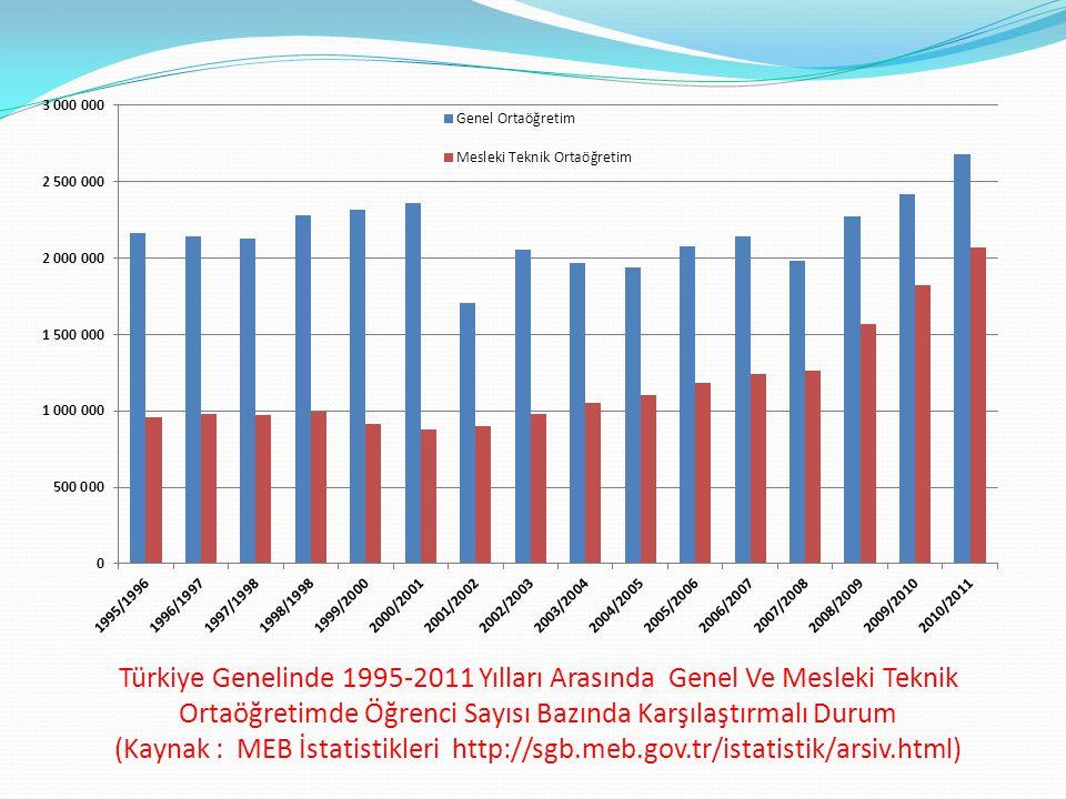 Türkiye Genelinde 1995-2011 Yılları Arasında Genel Ve Mesleki Teknik Ortaöğretimde Öğrenci Sayısı Bazında Karşılaştırmalı Durum (Kaynak : MEB İstatistikleri http://sgb.meb.gov.tr/istatistik/arsiv.html)