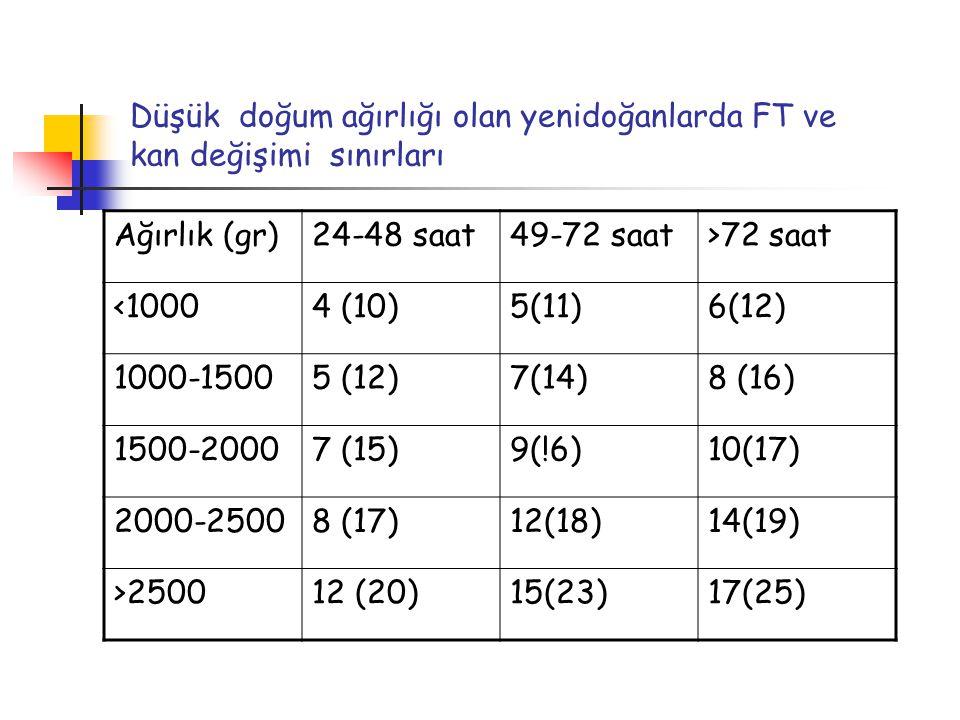 Düşük doğum ağırlığı olan yenidoğanlarda FT ve kan değişimi sınırları Ağırlık (gr)24-48 saat49-72 saat>72 saat <10004 (10)5(11)6(12) 1000-15005 (12)7(
