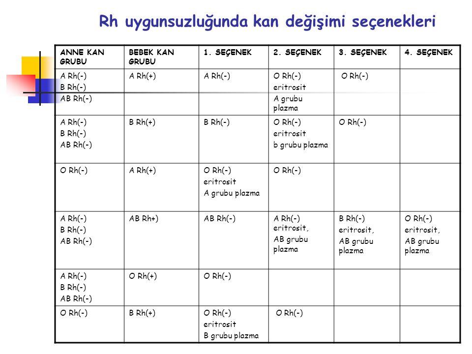 ANNE KAN GRUBU BEBEK KAN GRUBU 1. SEÇENEK2. SEÇENEK3. SEÇENEK4. SEÇENEK A Rh(-) B Rh(-) AB Rh(-) A Rh(+)A Rh(-)O Rh(-) eritrosit A grubu plazma O Rh(-