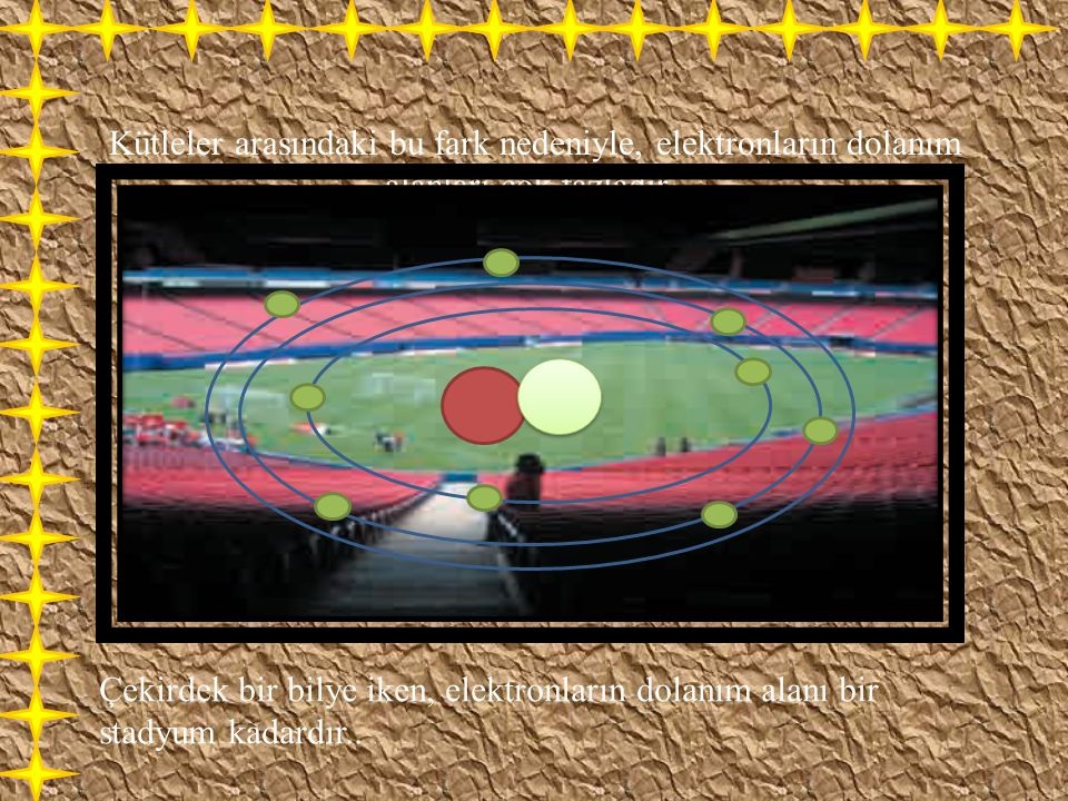 Kütleler arasındaki bu fark nedeniyle, elektronların dolanım alanları çok fazladır.. Çekirdek bir bilye iken, elektronların dolanım alanı bir stadyum