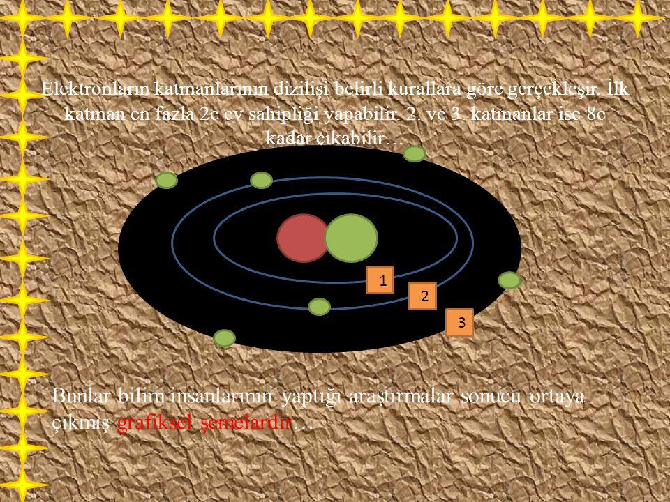 Elektronların katmanlarının dizilişi belirli kurallara göre gerçekleşir. İlk katman en fazla 2e ev sahipliği yapabilir. 2. ve 3. katmanlar ise 8e kada