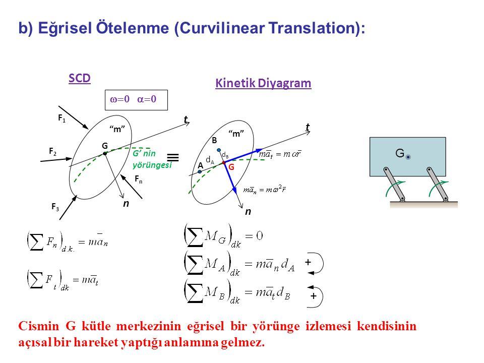 b) Eğrisel Ötelenme (Curvilinear Translation): Cismin G kütle merkezinin eğrisel bir yörünge izlemesi kendisinin açısal bir hareket yaptığı anlamına gelmez.