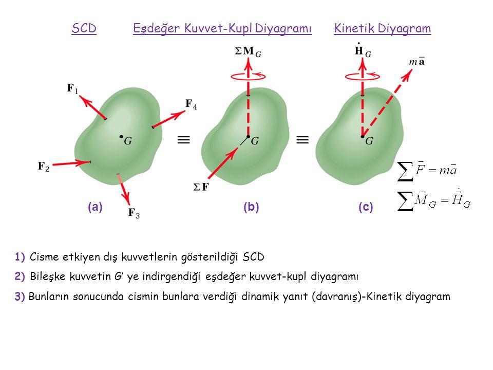 1) Cisme etkiyen dış kuvvetlerin gösterildiği SCD 2) Bileşke kuvvetin G' ye indirgendiği eşdeğer kuvvet-kupl diyagramı 3) Bunların sonucunda cismin bunlara verdiği dinamik yanıt (davranış)-Kinetik diyagram SCD Eşdeğer Kuvvet-Kupl Diyagramı Kinetik Diyagram (a) (b) (c)