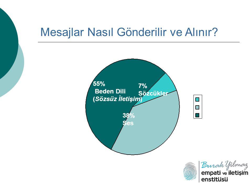 Mesajlar Nasıl Gönderilir ve Alınır? 55% Beden Dili (Sözsüz İletişim) 7% Sözcükler 38% Ses
