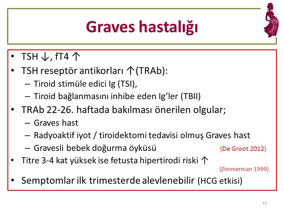 Graves hastalığı TSH ↓, fT4 ↑ TSH reseptör antikorları ↑(TRAb): – Tiroid stimüle edici Ig (TSI), – Tiroid bağlanmasını inhibe eden Ig'ler (TBII) TRAb 22-26.