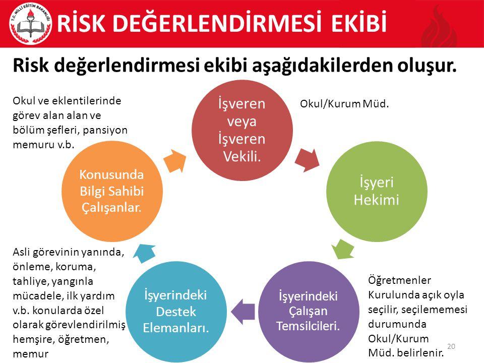 20 Risk değerlendirmesi ekibi aşağıdakilerden oluşur.