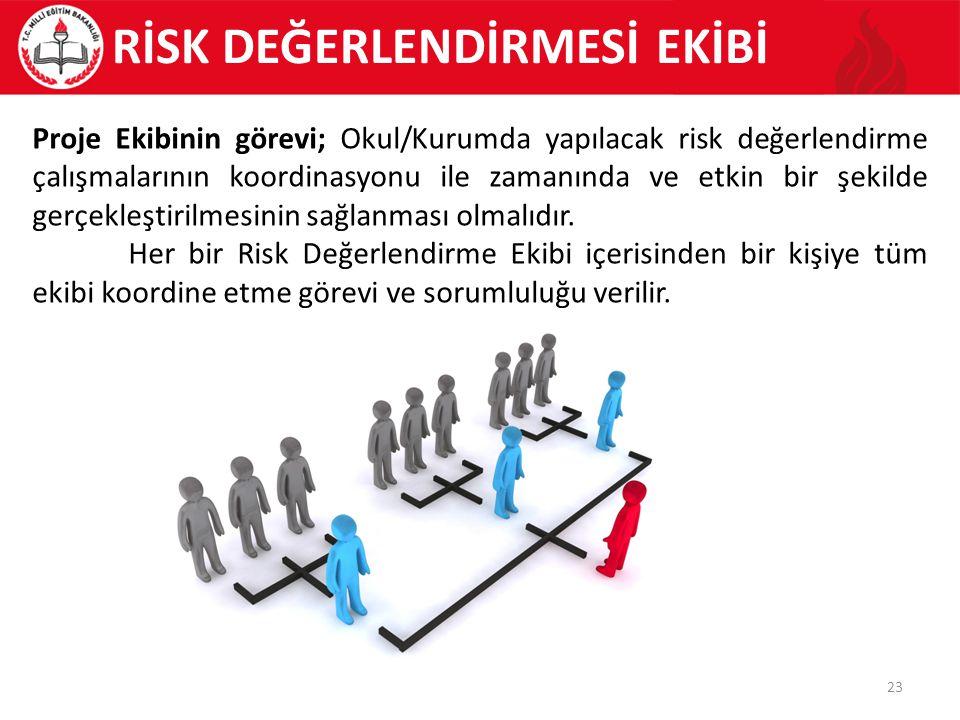 23 Proje Ekibinin görevi; Okul/Kurumda yapılacak risk değerlendirme çalışmalarının koordinasyonu ile zamanında ve etkin bir şekilde gerçekleştirilmesinin sağlanması olmalıdır.